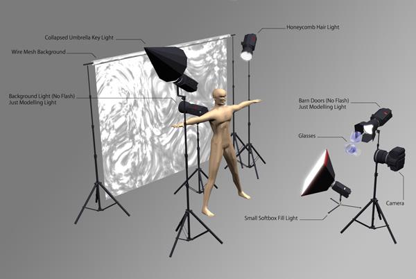 Fotografie Light Setup